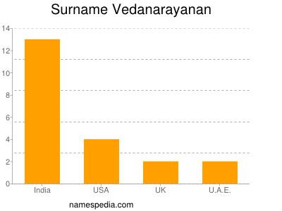 Surname Vedanarayanan