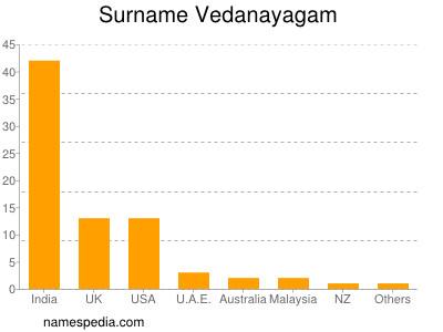 Surname Vedanayagam