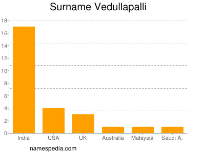 Surname Vedullapalli
