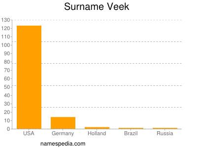 Surname Veek
