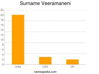 Surname Veeramaneni