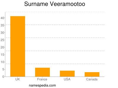 Surname Veeramootoo