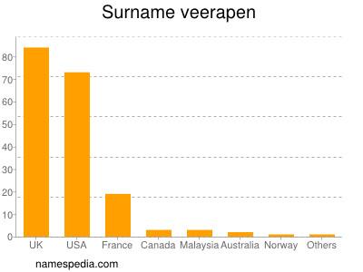 Surname Veerapen