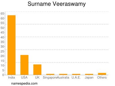 Surname Veeraswamy