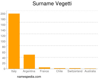 Familiennamen Vegetti