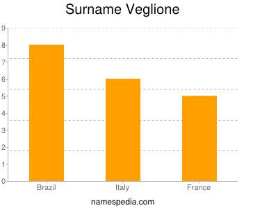 Surname Veglione