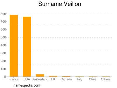 Surname Veillon