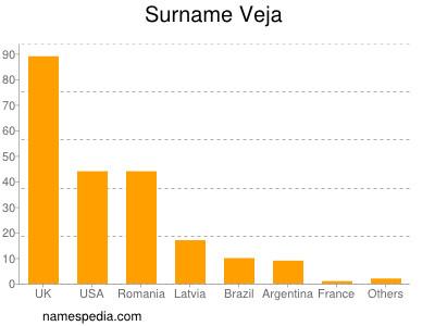 Surname Veja