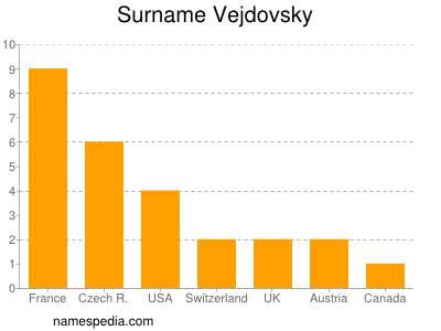 Surname Vejdovsky