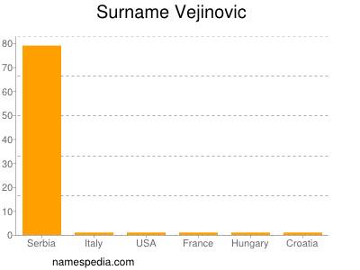Surname Vejinovic