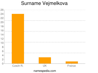 Surname Vejmelkova