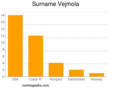 Surname Vejmola