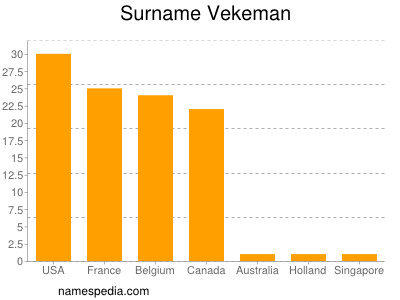 Surname Vekeman