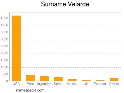 Surname Velarde