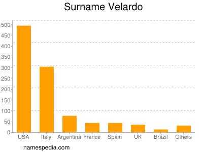 Surname Velardo