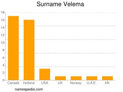 Surname Velema