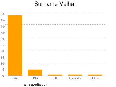Surname Velhal