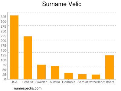 Surname Velic