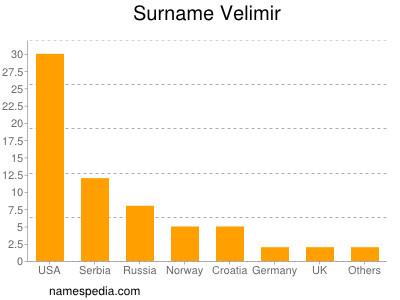 Surname Velimir