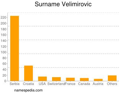Surname Velimirovic