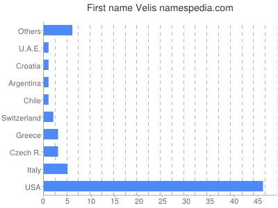 Given name Velis