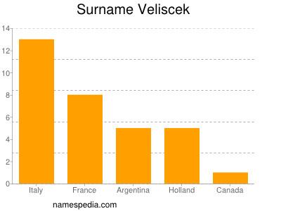 Surname Veliscek