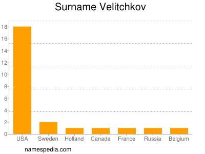 Surname Velitchkov