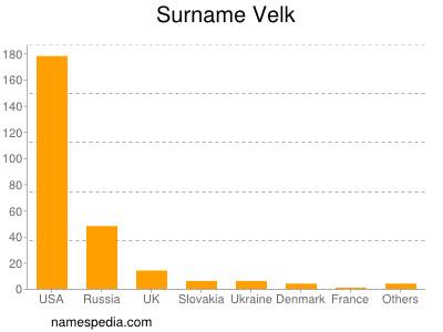 Surname Velk