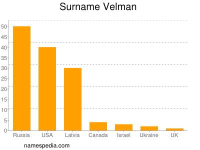 Surname Velman
