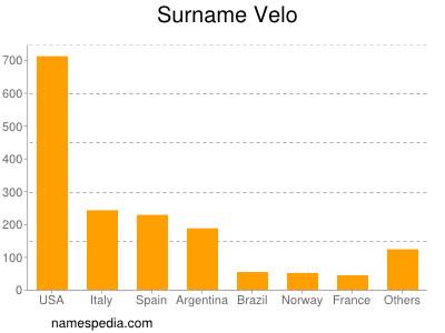 Surname Velo