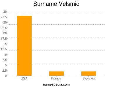 Surname Velsmid