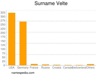 Surname Velte