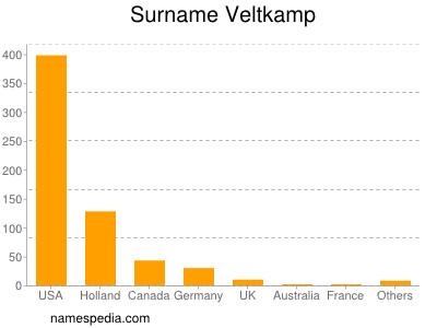 Surname Veltkamp