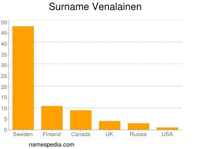Surname Venalainen