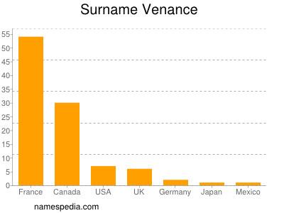 Surname Venance
