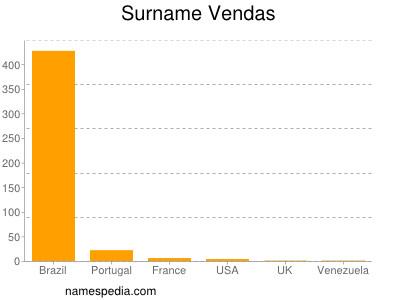Surname Vendas