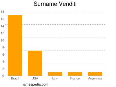 Surname Venditi
