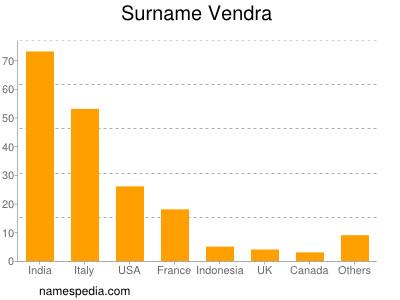 Surname Vendra