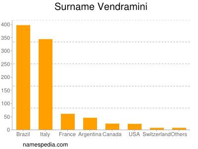 Surname Vendramini