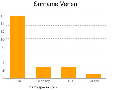 Surname Venen