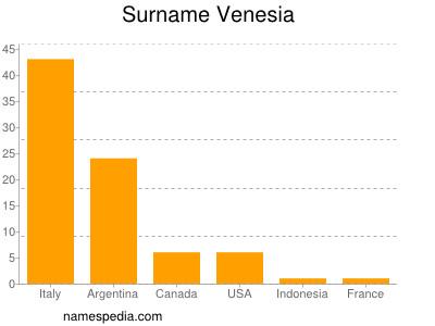 Surname Venesia