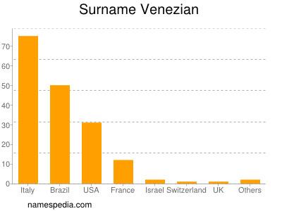 Surname Venezian