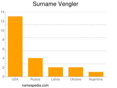 Surname Vengler