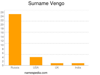 Surname Vengo