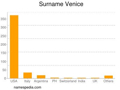 Surname Venice