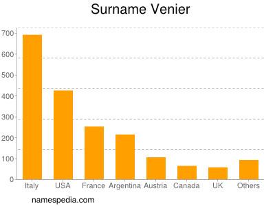 Surname Venier