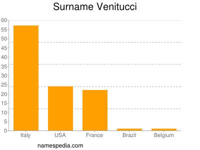 Surname Venitucci