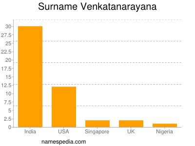 Surname Venkatanarayana