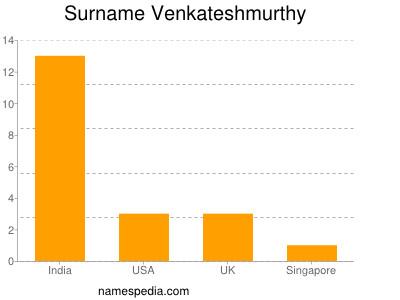 Familiennamen Venkateshmurthy