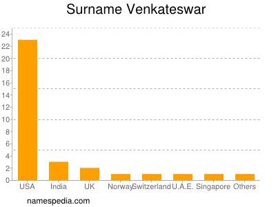Surname Venkateswar